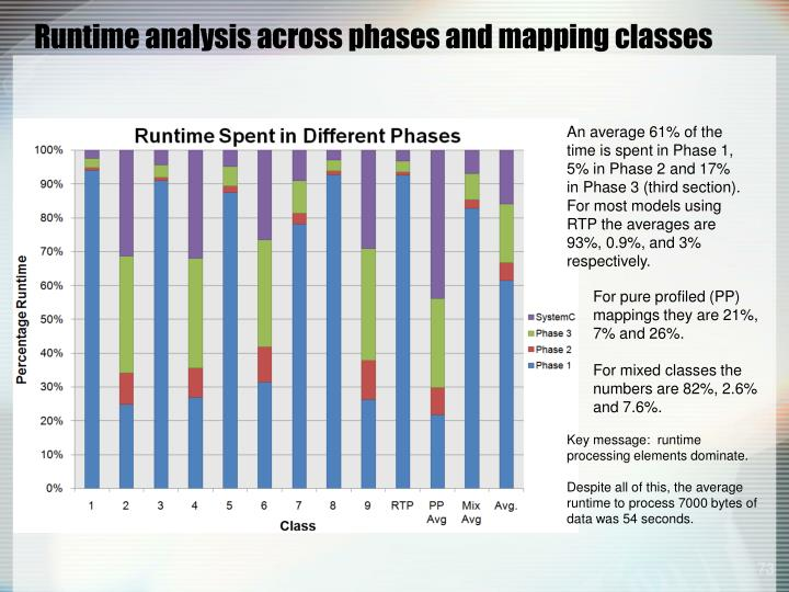 Runtime analysis across phases and mapping classes