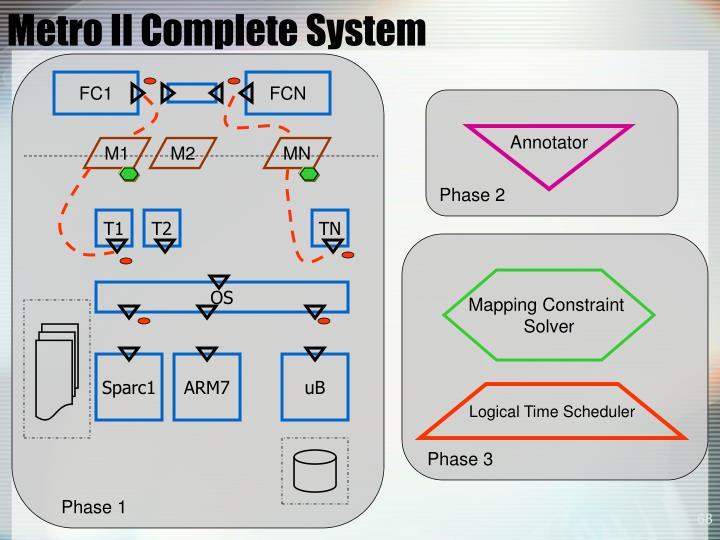 Metro II Complete System