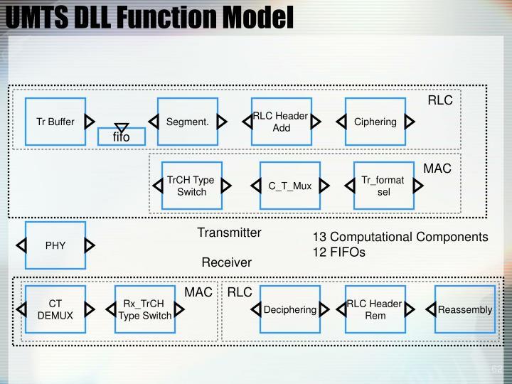 UMTS DLL Function Model