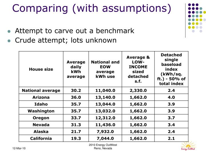 Comparing (with assumptions)