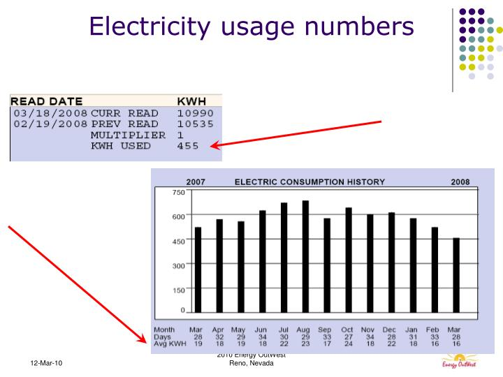 Electricity usage numbers