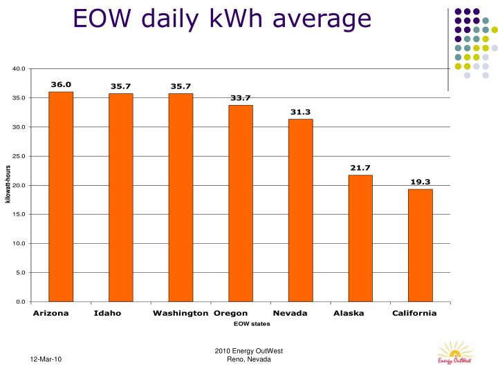 EOW daily kWh average