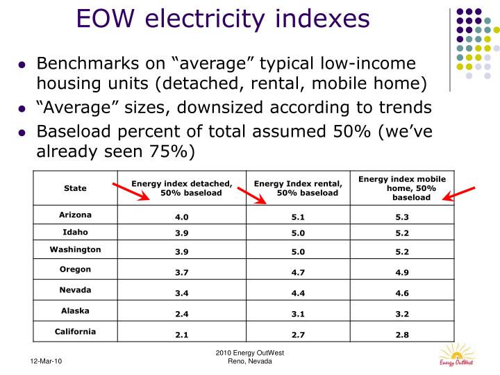EOW electricity indexes