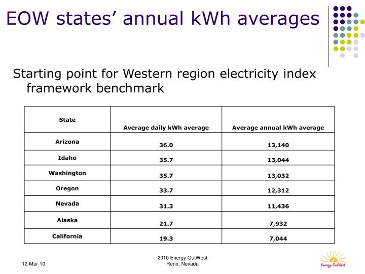 EOW states' annual kWh averages
