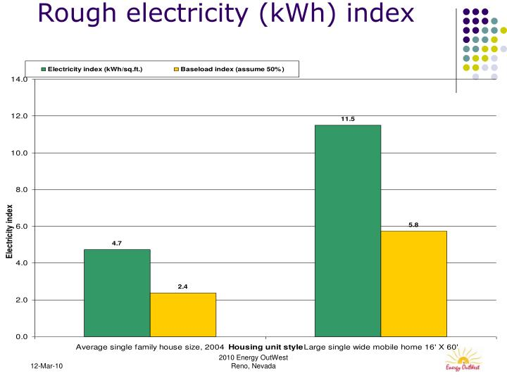Rough electricity (kWh) index
