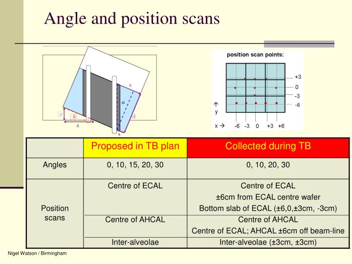 Angle and position scans