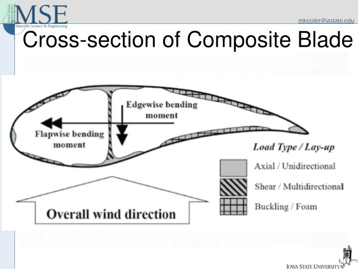 Cross-section of Composite Blade