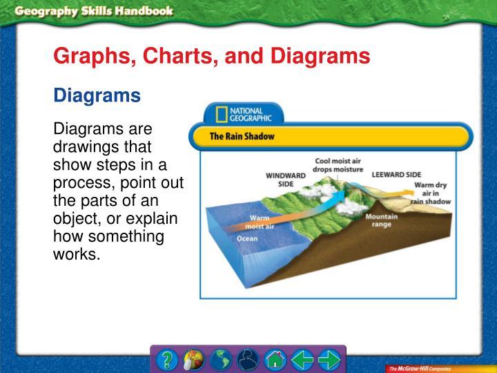 Graphs, Charts, and Diagrams
