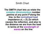 smith chart2