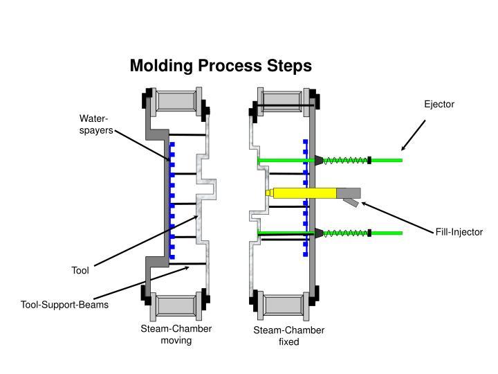Molding Process Steps