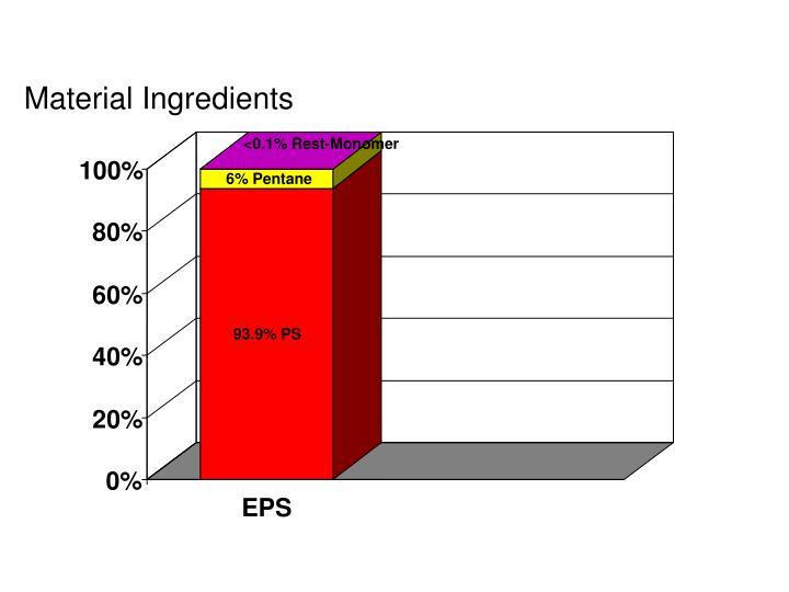 Material Ingredients
