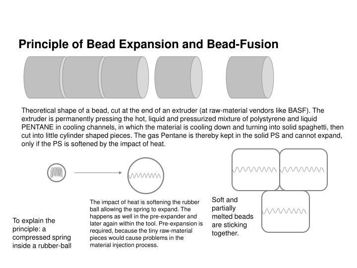 Principle of Bead Expansion and Bead-Fusion