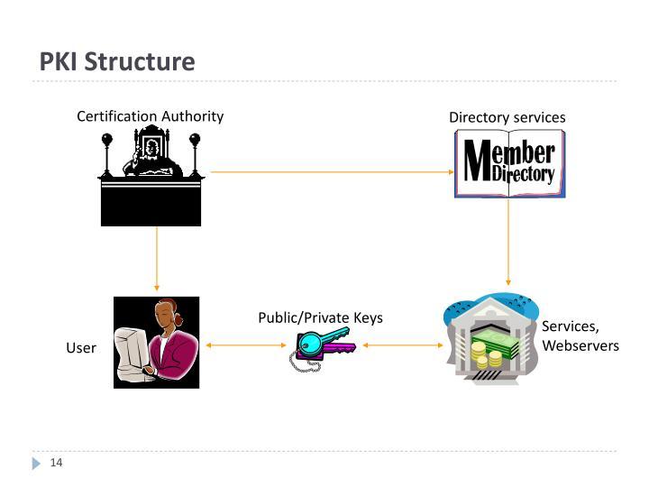PKI Structure