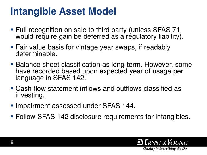 Intangible Asset Model