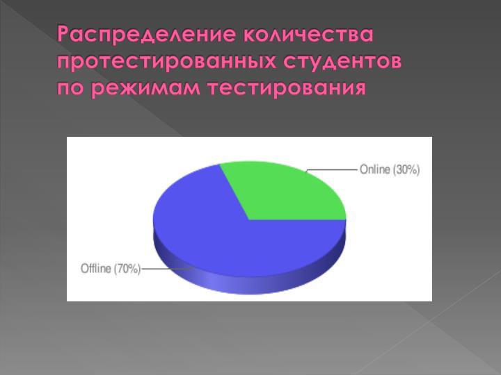 Распределение количества протестированных студентов по режимам тестирования