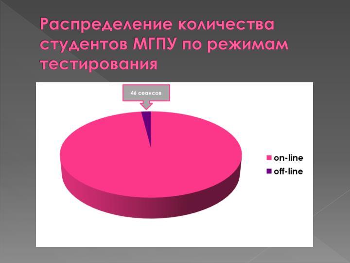 Распределение количества студентов МГПУ по режимам тестирования