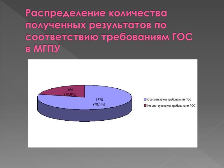 Распределение количества полученных результатов по соответствию требованиям ГОС