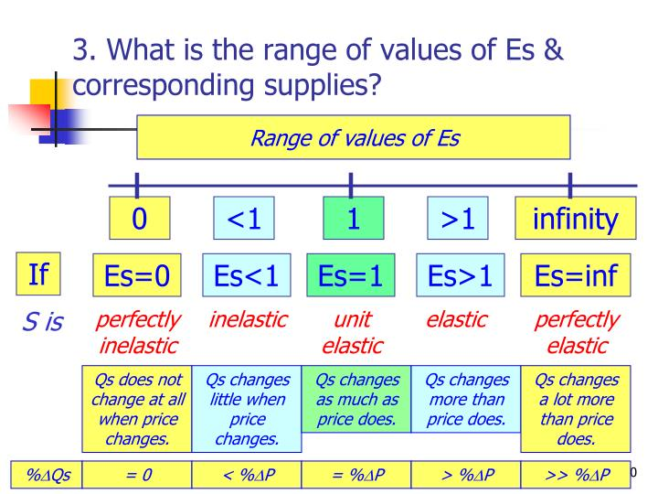 3. What is the range of values of Es & corresponding supplies?