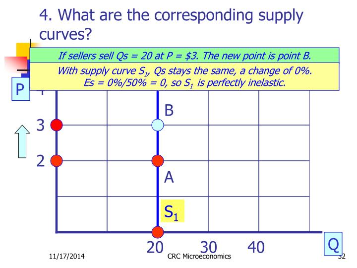 4. What are the corresponding supply curves?