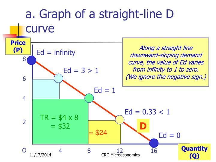a. Graph of a straight-line D curve
