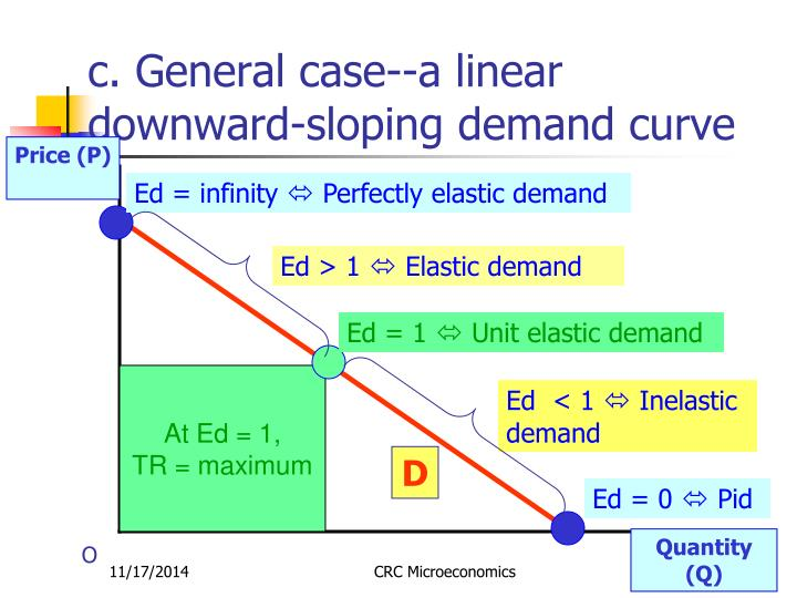 c. General case--a linear downward-sloping demand curve