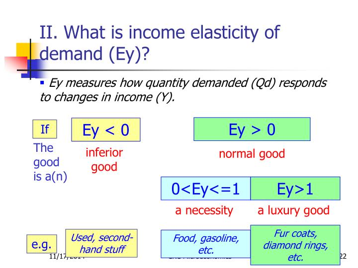 II. What is income elasticity of demand (Ey)?