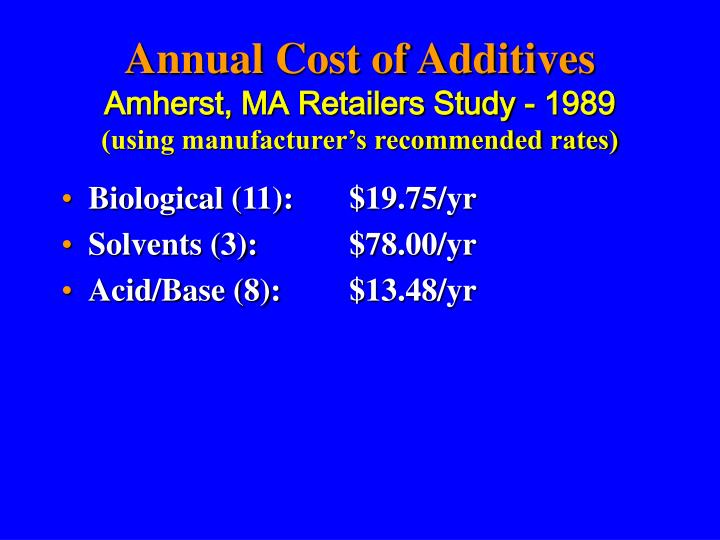 Annual Cost of Additives