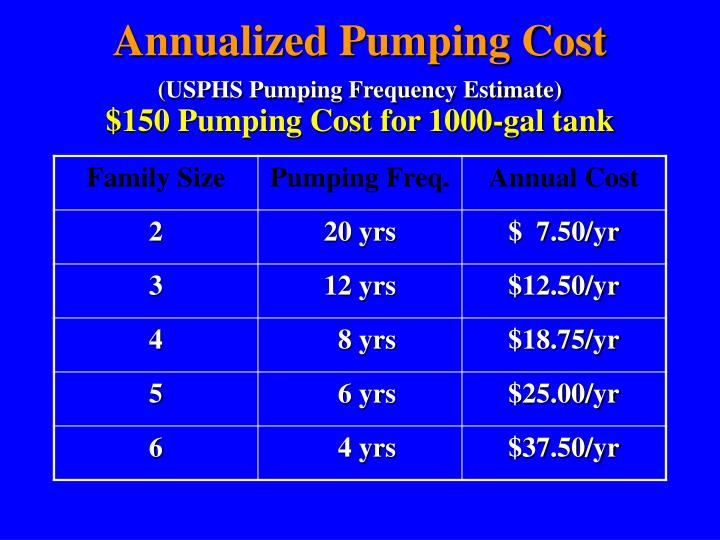 Annualized Pumping Cost