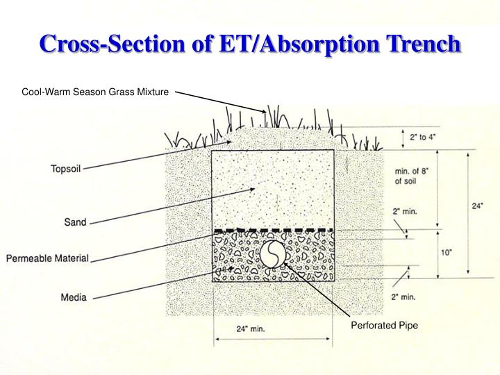 Cross-Section of ET/Absorption Trench