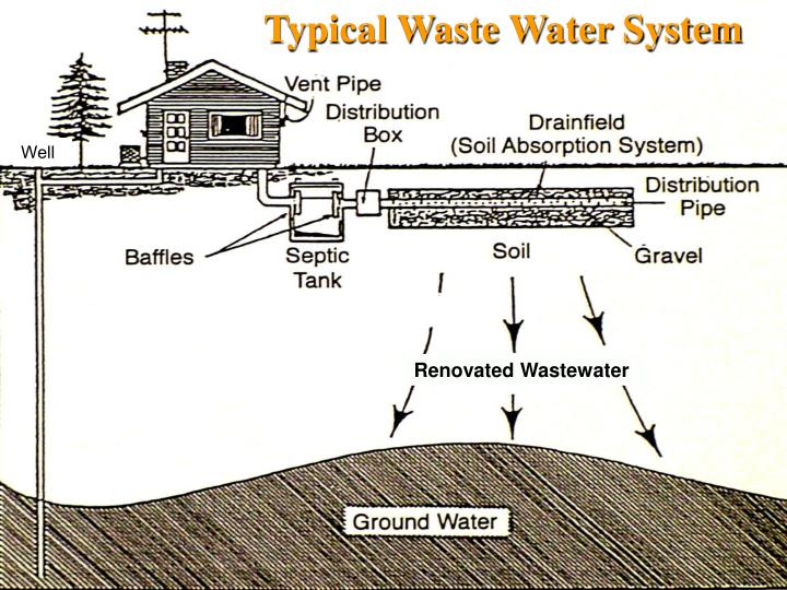 Typical Waste Water System