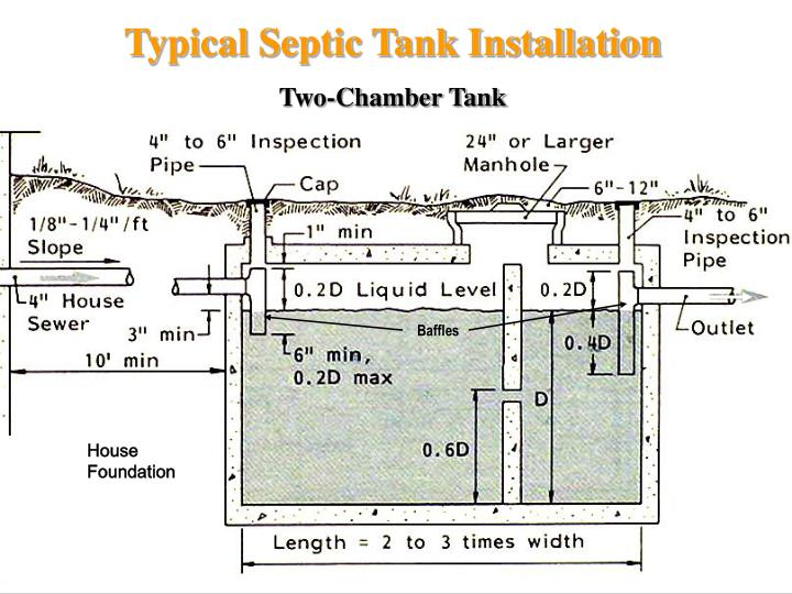 Typical Septic Tank Installation