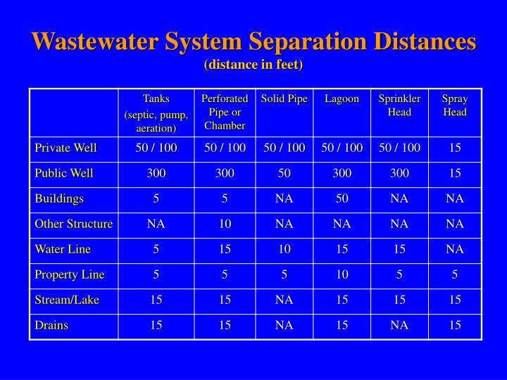 Wastewater System Separation Distances