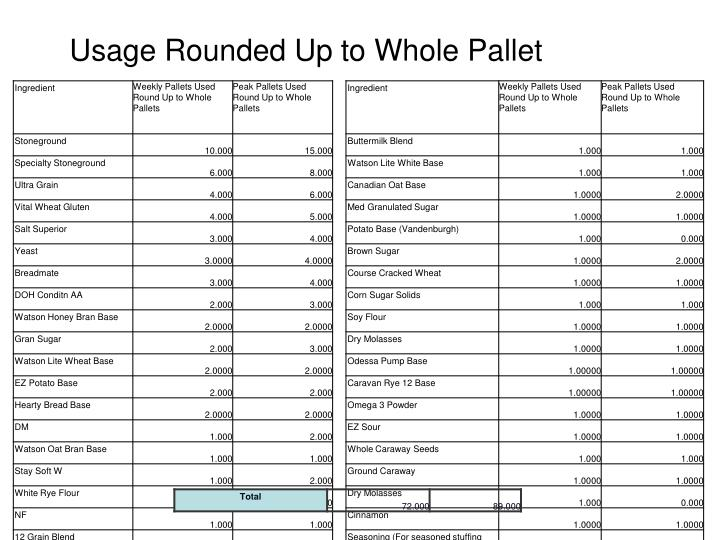 Usage Rounded Up to Whole Pallet