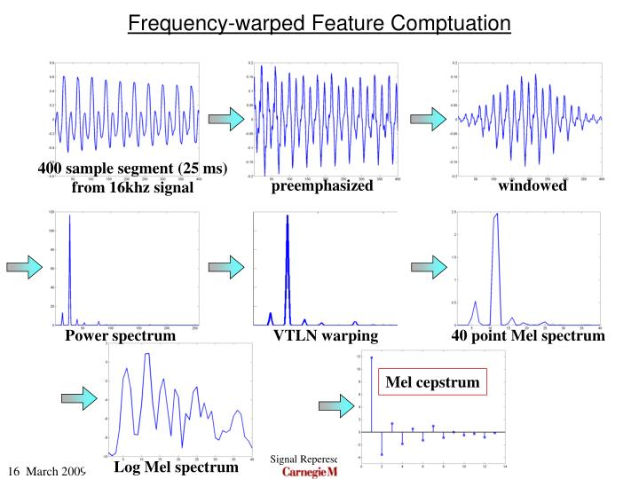Frequency-warped Feature Comptuation