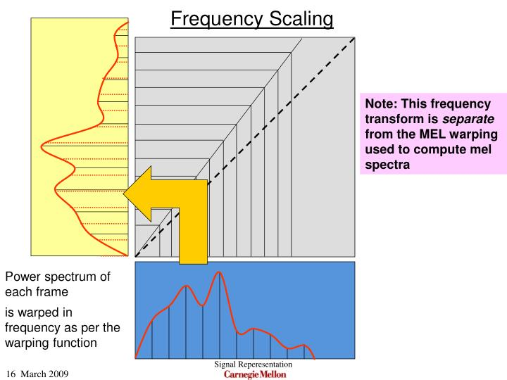 Frequency Scaling