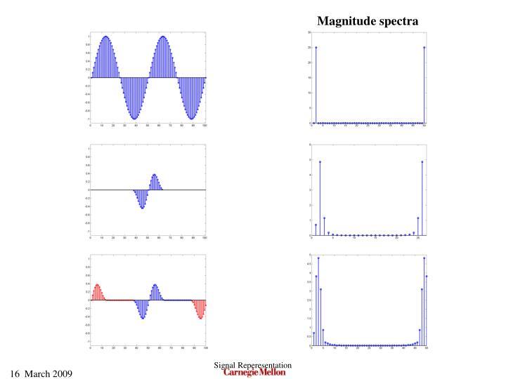 Magnitude spectra