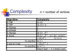 complexity n number of vertices