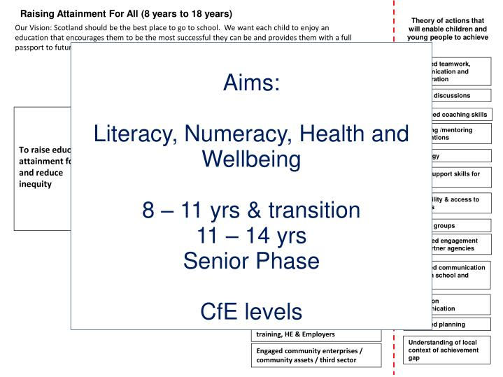 Raising Attainment For All (8 years to 18 years)