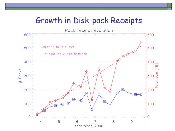 Growth in Disk-pack Receipts