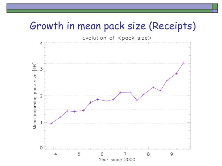 Growth in mean pack size (Receipts)