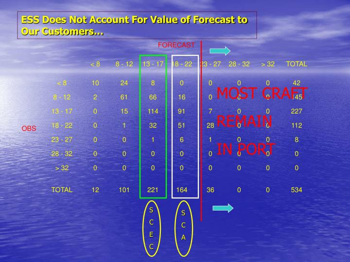 ESS Does Not Account For Value of Forecast to Our Customers…