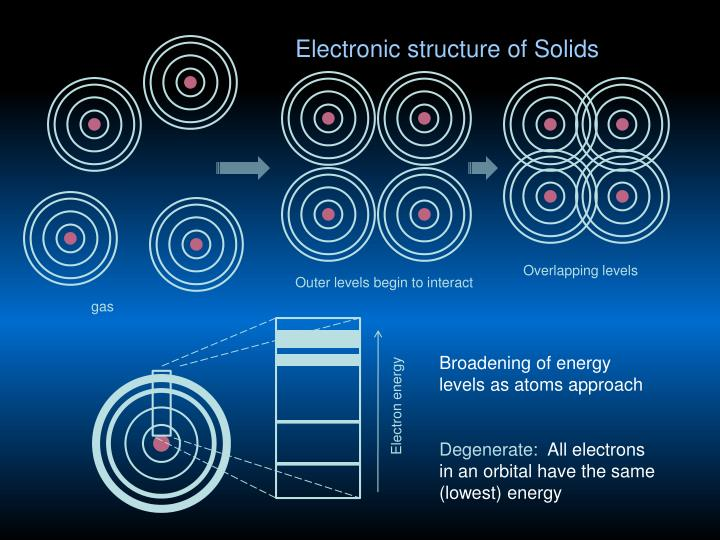 Electronic structure of Solids