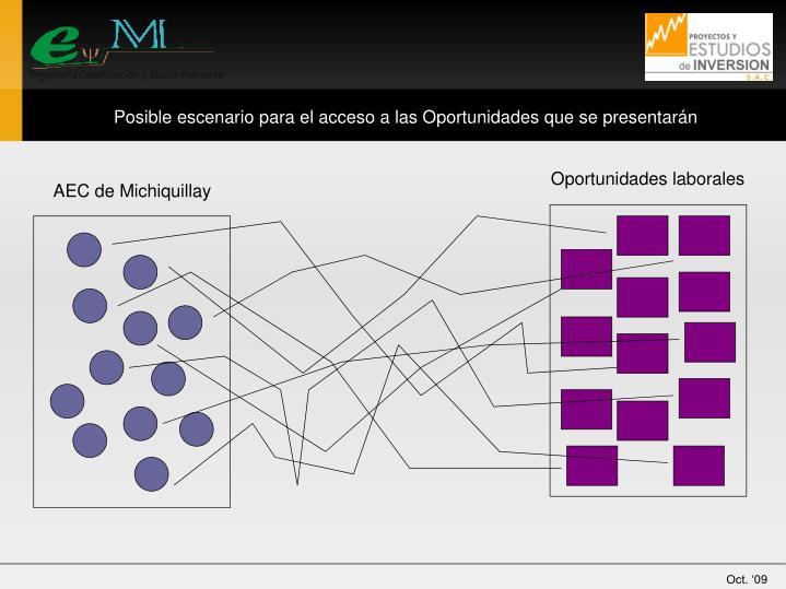 Posible escenario para el acceso a las Oportunidades que se presentarán