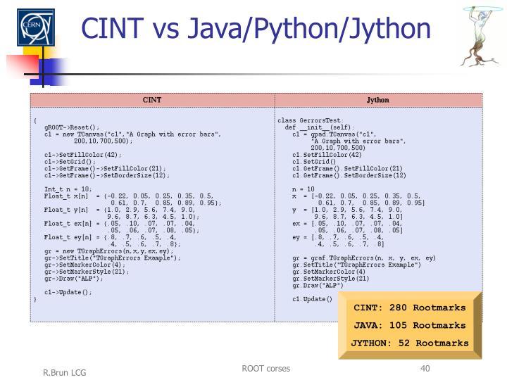 CINT vs Java/Python/Jython