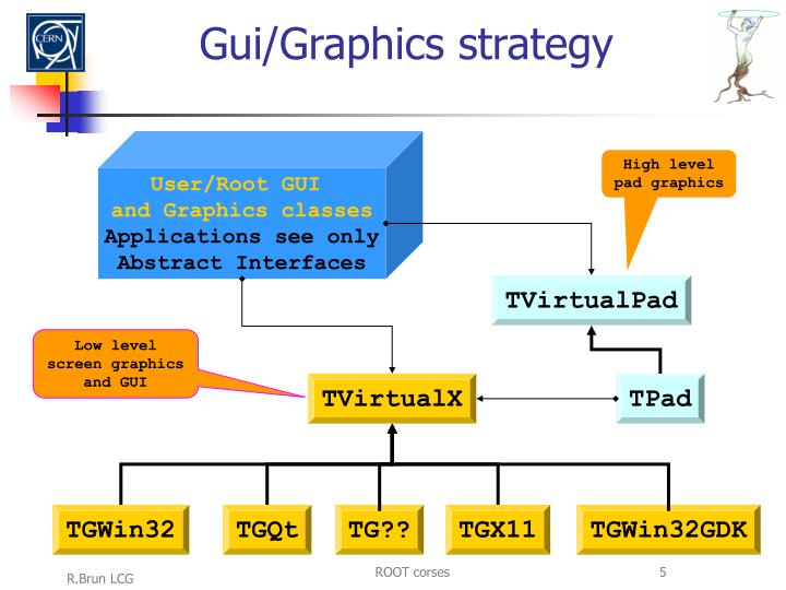 Gui/Graphics strategy