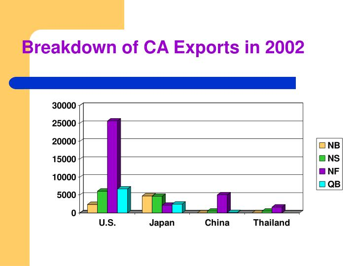 Breakdown of CA Exports in 2002