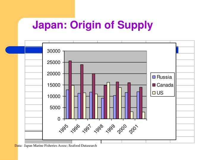 Japan: Origin of Supply