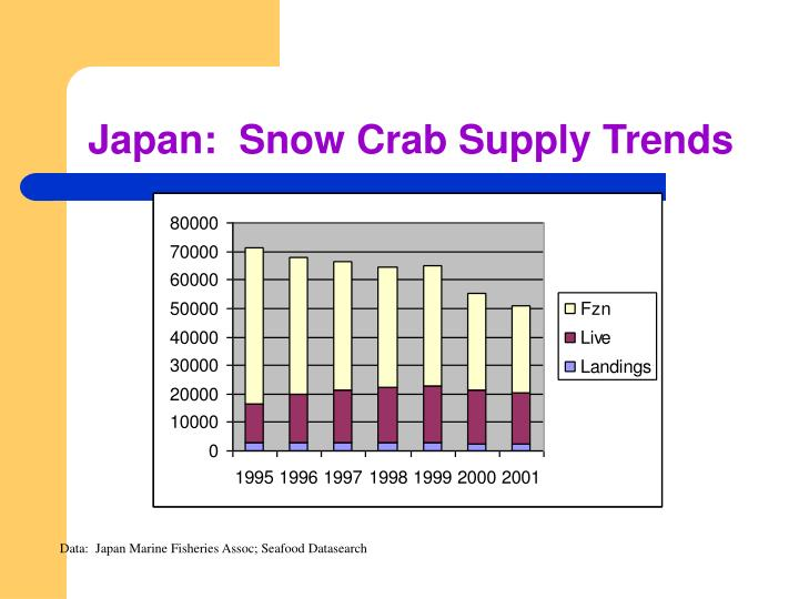 Japan:  Snow Crab Supply Trends