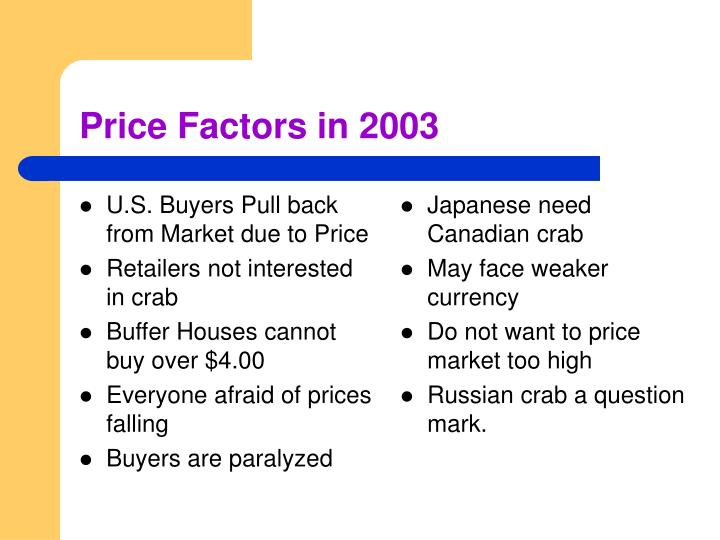 U.S. Buyers Pull back from Market due to Price