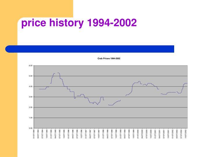 price history 1994-2002